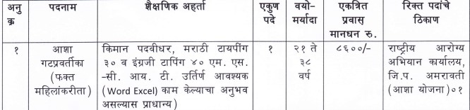 NHM Amravati Recruitment 2021