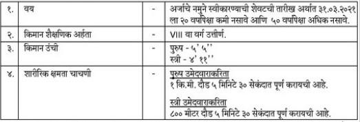 Home Guard Goa Bharti 2021