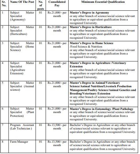 Krishi Vigyan Kendra Sangli Bharti 2021