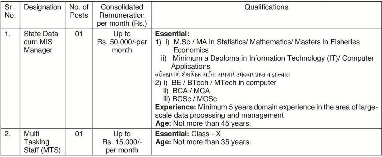 MH Fisheries Department Vacancy 2021
