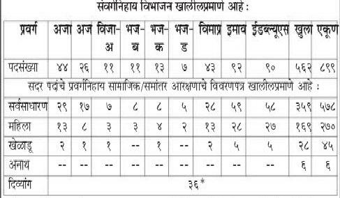 Maha Arogya Vibhag Bharti 2021