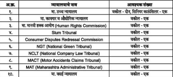 Vasai Virar Mahanagarpalika Palghar Vacancy 2021