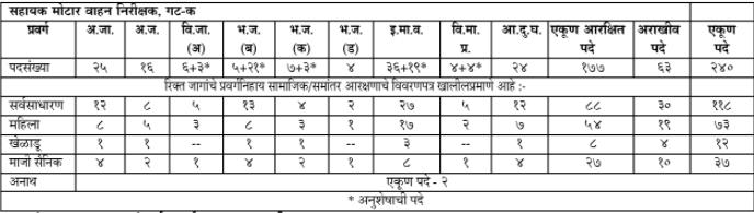 MPSC Bharti 2021