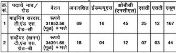 Western Coalfield Limited Nagpur Vacancy 2021